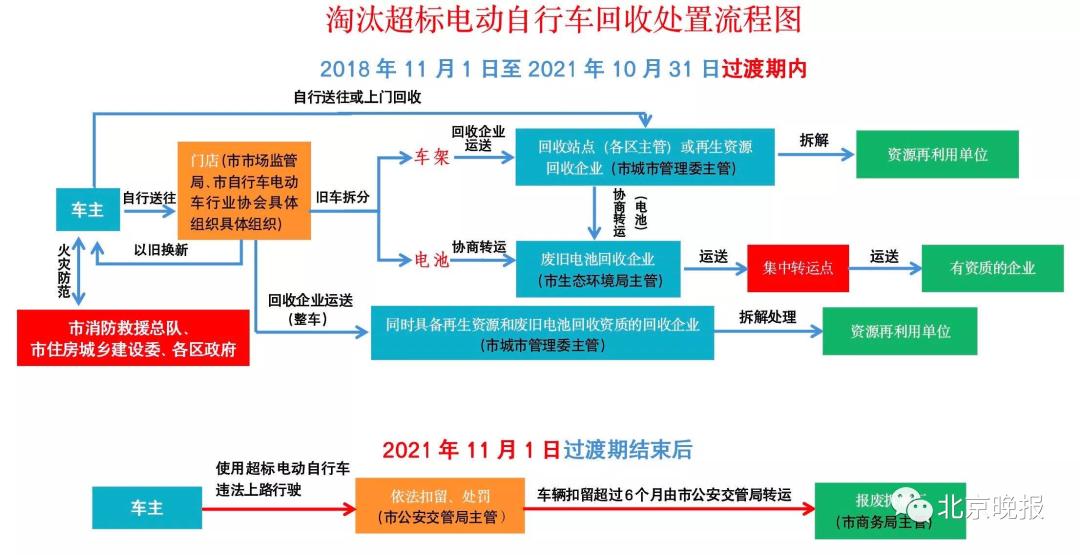 11月1日起,北京对上路超标电动自行车依法查处!热点问题全解答→